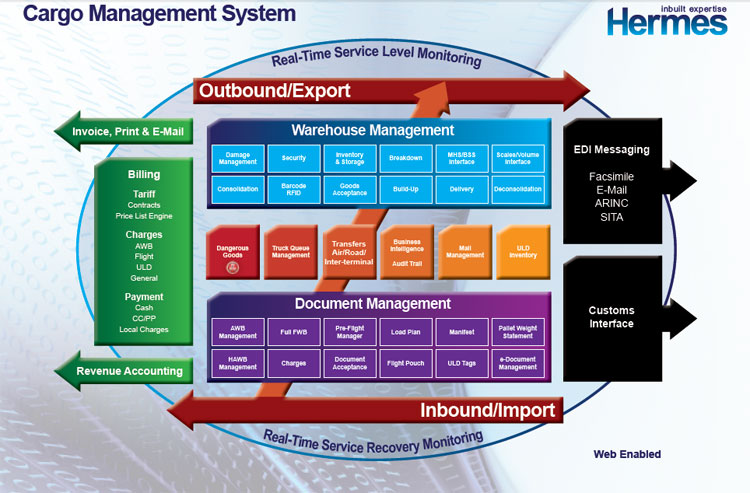 Aircargopedia Ground Handling Cargo Management Systems